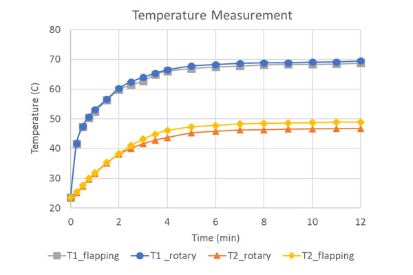 Fig. 11. Temperature of COB LED with Rotary Fan vs Flapping Fan