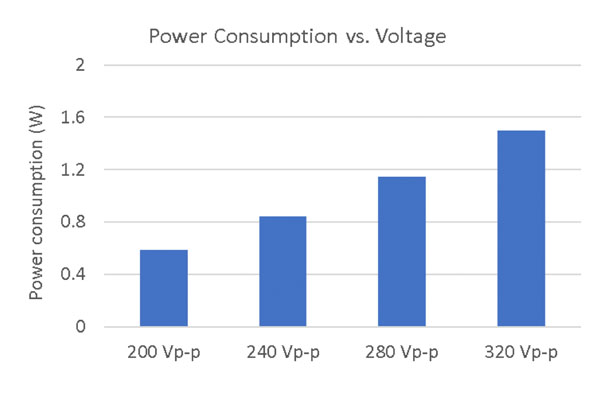 Fig. 9. Fan power consumption