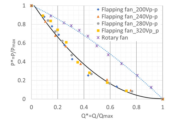 Fig. 8. Fan curve at different driving voltages.
